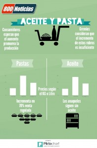 Pastas y aceite (2)