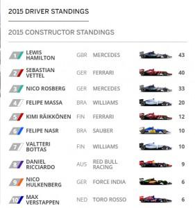 Fuente: F1.com